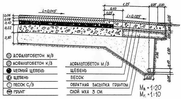 Оптимальные размеры отмостки: ширина, уклон, толщина