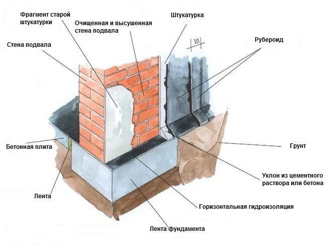 Необходимость и способы осуществления ремонта гидроизоляции фундамента
