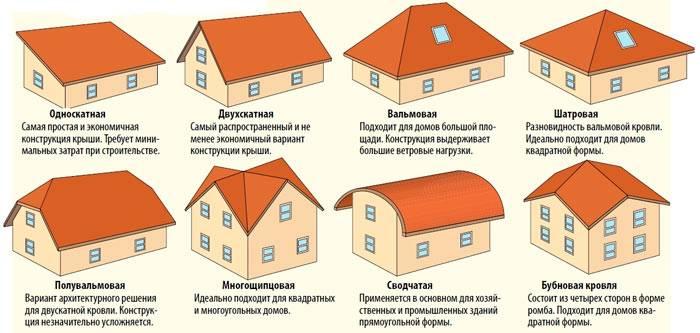Утепление крыши изнутри: если крыша уже покрыта, как сделать своими руками в деревянном доме, прокладка кровли минватой и утепление по стропилам, как утеплить шиферный потолок, виды утеплителей