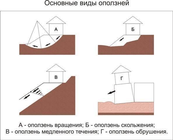 Фундамент для дома на участке с уклоном: читайте во всех подробностях