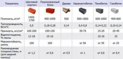 Изготовление блоков из ячеистого бетона: производство и госты