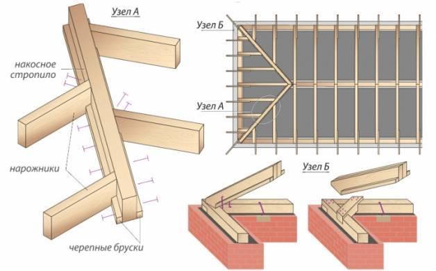 Установка стропильной системы: двухскатной, четырехскатной крыши, своими руками, видео, схемы, технология, на газобетон