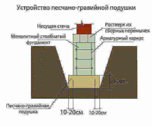 Подушка под ленточный фундамент: назначение, материалы, правила обустройства