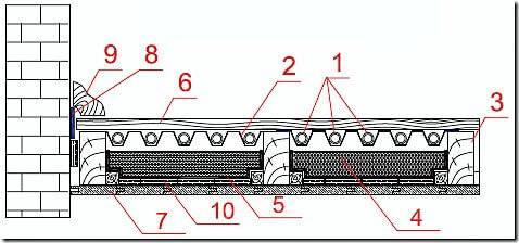 Полы по грунту: виды конструкций, особенности и технология укладки в частном доме своими руками