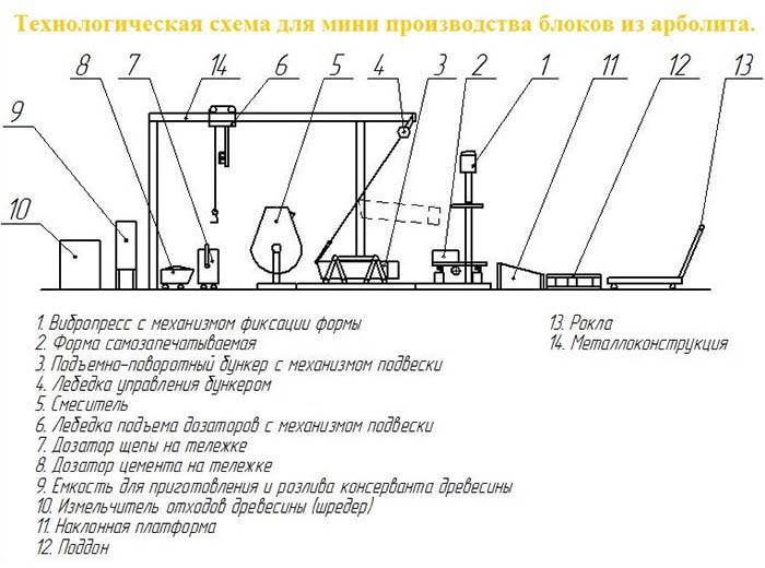 Арболитовые блоки: состав, пропорции по госту, рецептура и технология приготовления