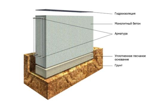 Утепление ленточного фундамента: нужно ли оно, применяемые материалы и технологии, а также инструкция как сделать все своими руками