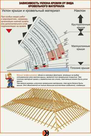 Как сделать расчет высоты крыши – как рассчитать правильно высоту конька двухскатной кровли
