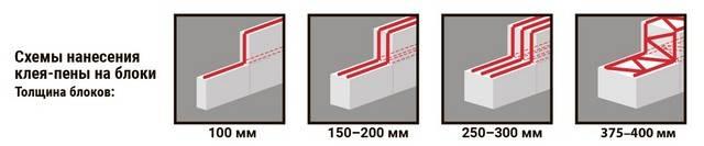 Калькулятор расчета постройки дома из пеноблоков. сколько нужно пеноблоков на дом: расчет и количество. пример. армированный пеноблок