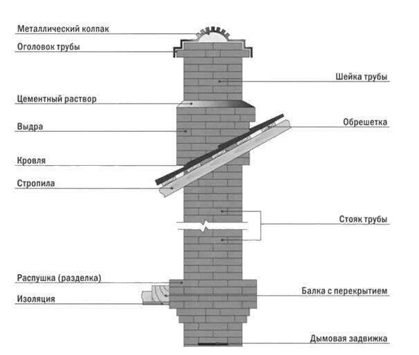Колпак на трубу дымохода: необходимость установки, особенности виды