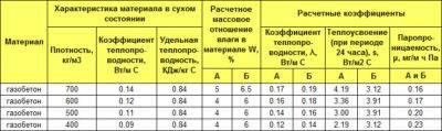Расчет теплопроводности стен дома, формула и калькулятор онлайн
