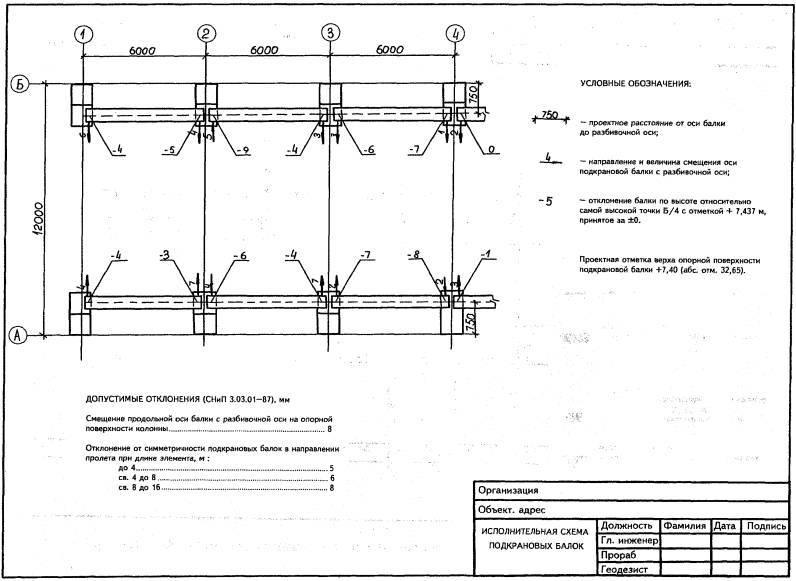 Акт приемки-передачи результатов геодезических работ при строительстве зданий, сооружений