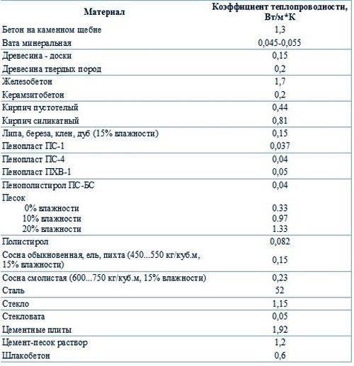 Онлайн калькулятор расчета количества пеноблока
