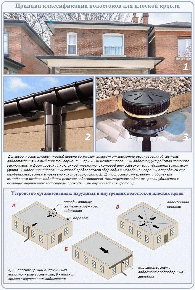 Водостоки для крыши своими руками, в том числе из пластиковых труб, как изготовить и установить