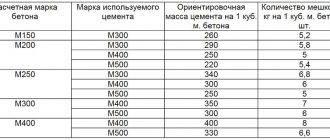 Расчет бетона: формула, вычисление на разные фундаменты, расход на 1 куб