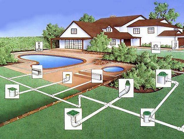 Дренаж вокруг дома своими руками: устройство системы