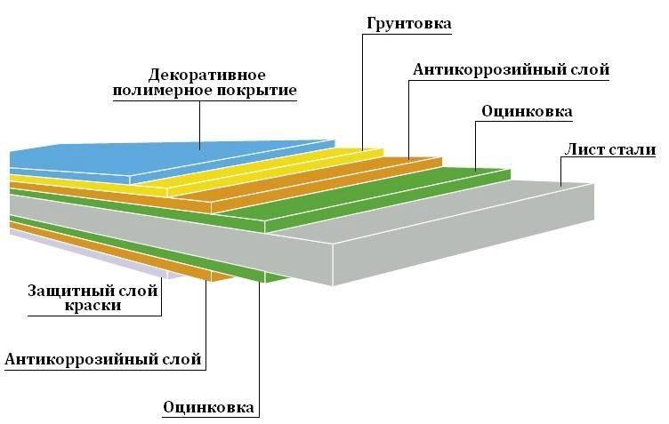Профлист – размеры и вес гофрированных листов для стен и крыш + видео