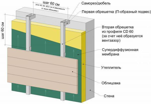 Обрешетка под сайдинг: профиль для монтажа металлической конструкции, как сделать каркас из металлопрофиля