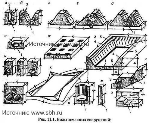 Шпунтовое ограждение котлована: сфера применения, устройство, технология обустройства, цены в москве