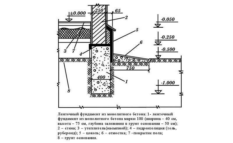 Устройство фундамента на пучинистых грунтах, глинистых: основание