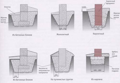 Варианты строительства столбчатого фундамента для каркасного дома
