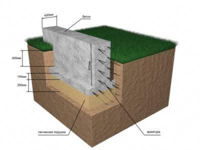 Ленточный фундамент для дома из газобетона своими руками