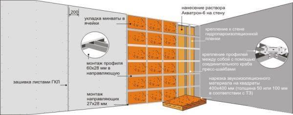 Утепление каркасного дома минеральной ватой схема: стен, пола, потолка, толщина утепления, как правильно