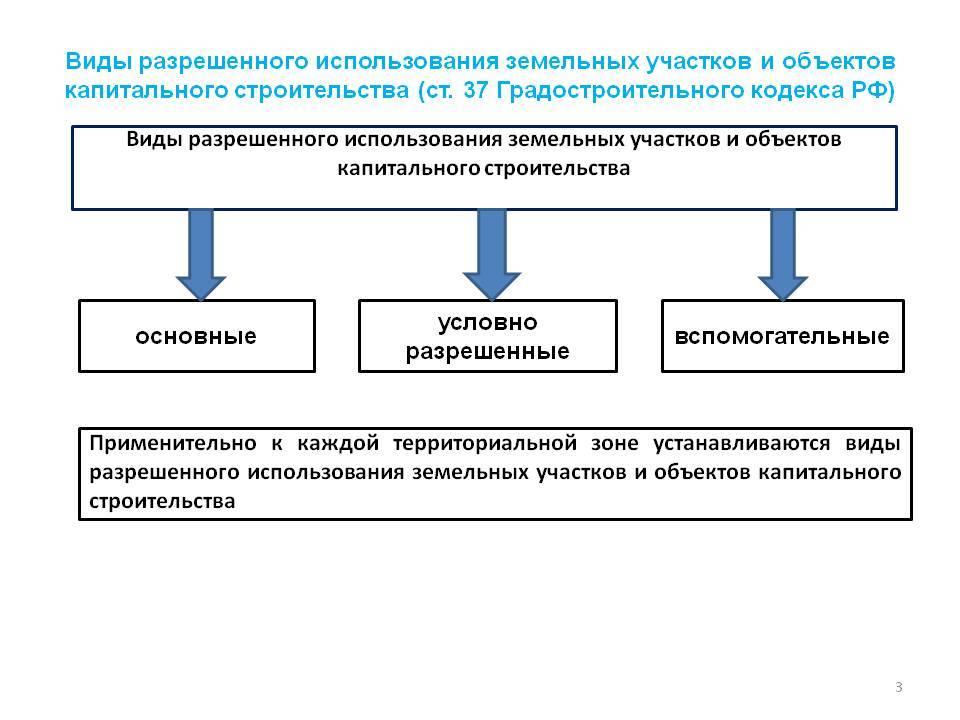 Виды разрешенного использования земельного участка: классификатор 2021