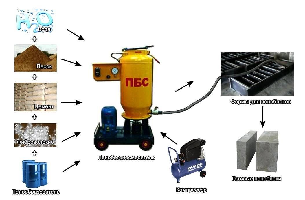 Технология изготовления пеноблоков: видео-инструкция по монтажу своими руками, особенности производства в домашних условиях, фото