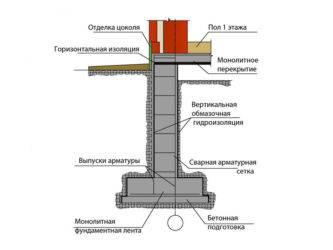 Особенности и виды гидроизоляции фундамента технониколь
