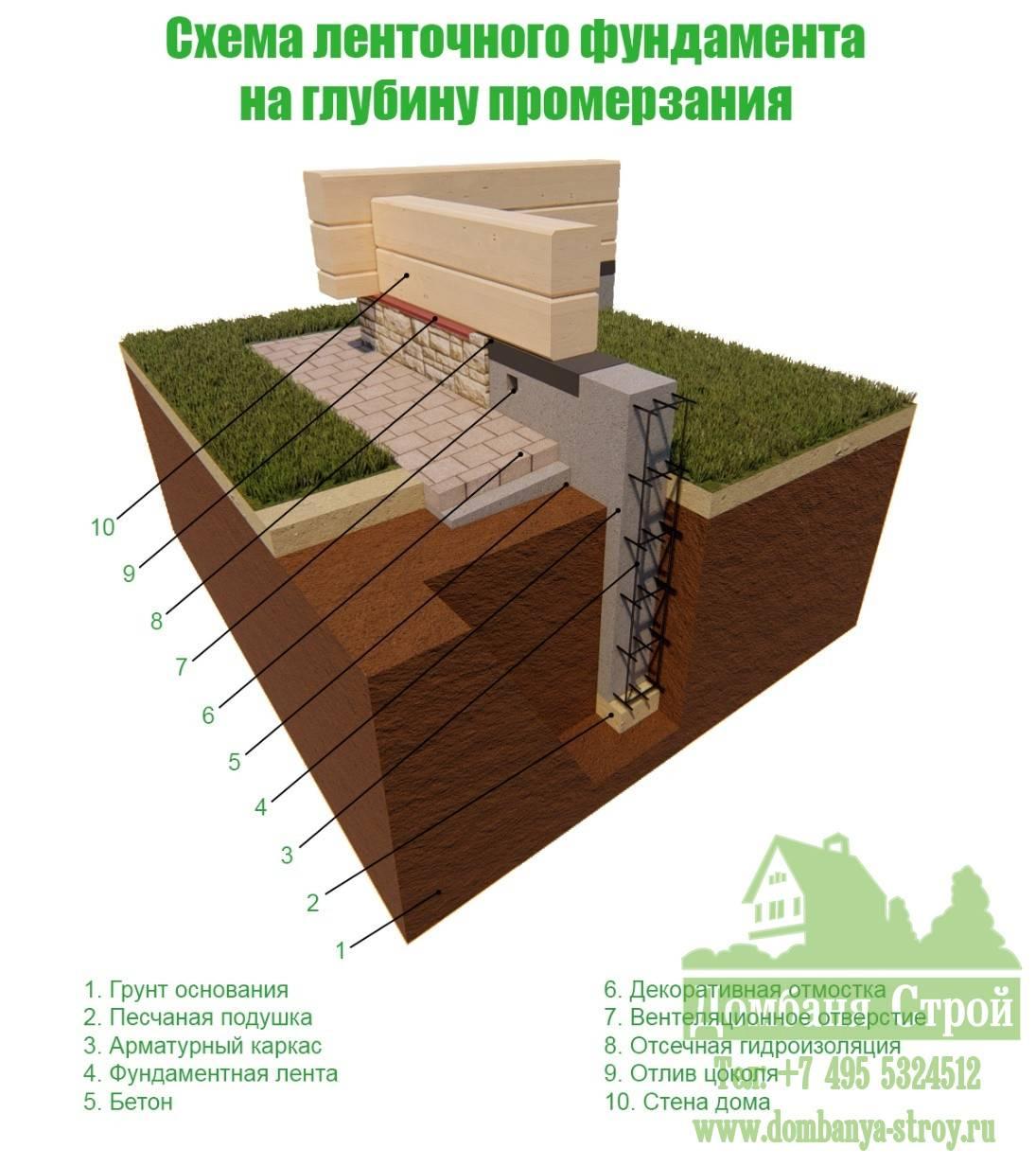 Глубина заложения ленточного фундамента для деревянного дома или из блоков