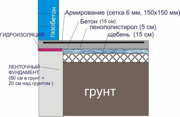 Бурение под сваи: техника бурения, оборудование и специфика
