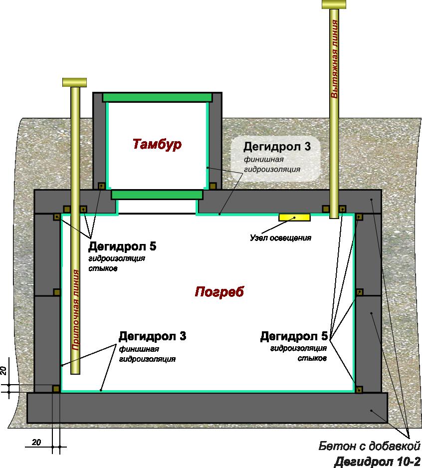 Оклеечная гидроизоляция: особенности укладки, применение, характеристики