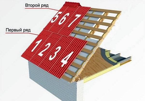 Крыши из ондулина - кровля и крыша