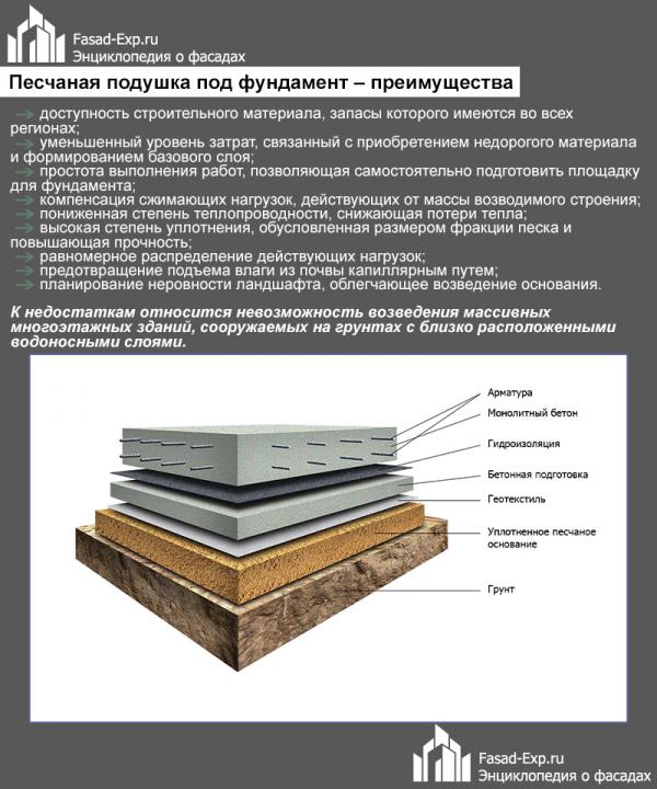 Песчаная подушка под фундамент: её толщина и правильное устройство