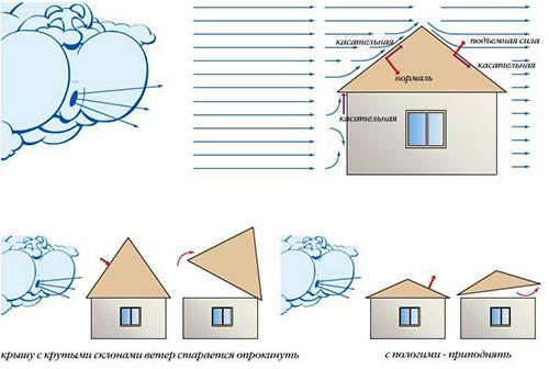 Стропильная система односкатной крыши. технологические нюансы при сборке