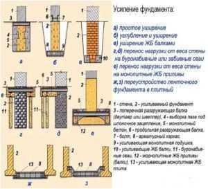 Буроинъекционные сваи, технология усиления фундаментов частного дома, устройство