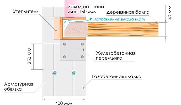 Можно ли на газобетон класть плиты перекрытия? - о строительстве и ремонте простыми словами