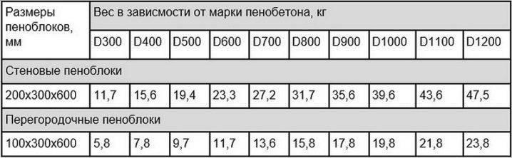 Вес пеноблока: сколько весит пеноблок 600х300х200 и 600х250х100 и 1 м3 пенобетона