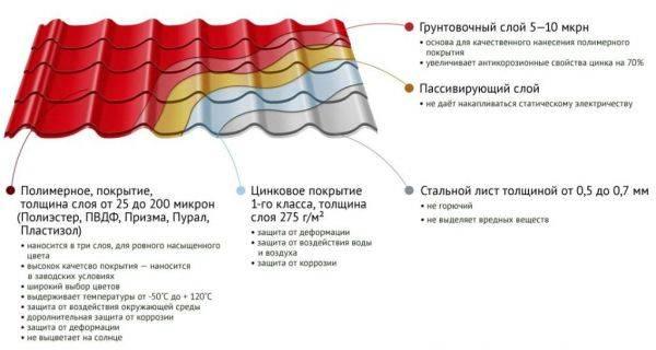 Металлочерепица размеры: требования и правила выбора