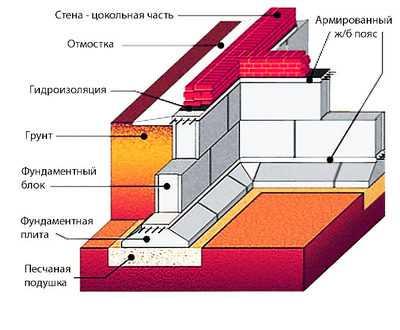 Кладка стен из керамзитобетонных блоков: пошаговая инструкция