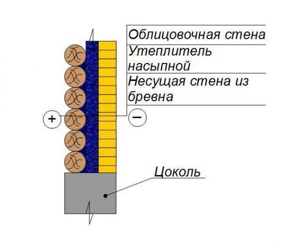 Когда применяется и как устроена теплоизоляция на основе пенофола