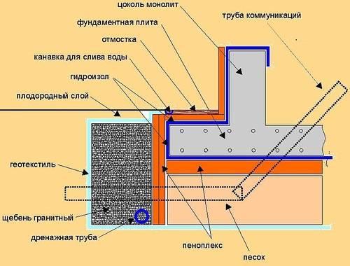 Утеплитель под фундаментную плиту: пошаговая инструкция