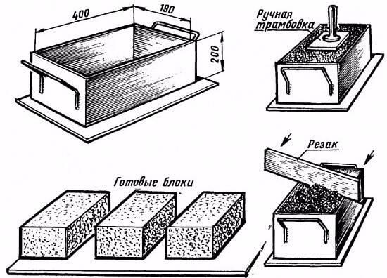 Изготовление строительных (стеновых) блоков