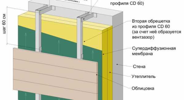 Защита бетона от влаги: чем обработать влагостойкий газобетон