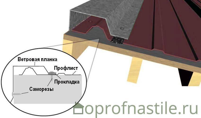 Доборные элементы для кровли из металлочерепицы: монтаж капельника, торцевой (ветровой) и карнизной планки