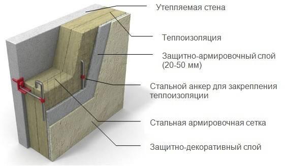 Наружная отделка дома из газобетона: защита стен снаружи и материалы для облицовки фасадов зданий из газобетонных блоков, возможности внешнего оформления