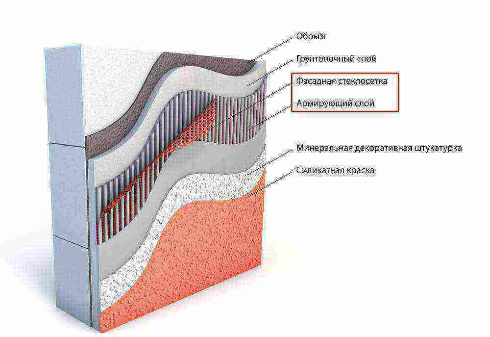 Фасадная сетка для штукатурки: виды, технические характеристики и способы монтажа на фасад дома