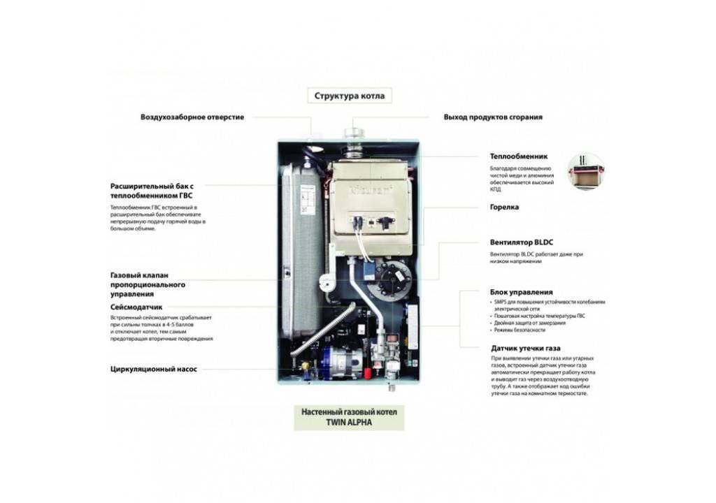 Газовый котел kiturami twin alpha (13, 16, 20, 30): инструкция по эксплуатации настенного типа и отзывы владельцев