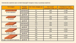 Кладка газобетонных блоков: цена 2018 за куб в москве, стоимость работ по укладке за квадратный метр