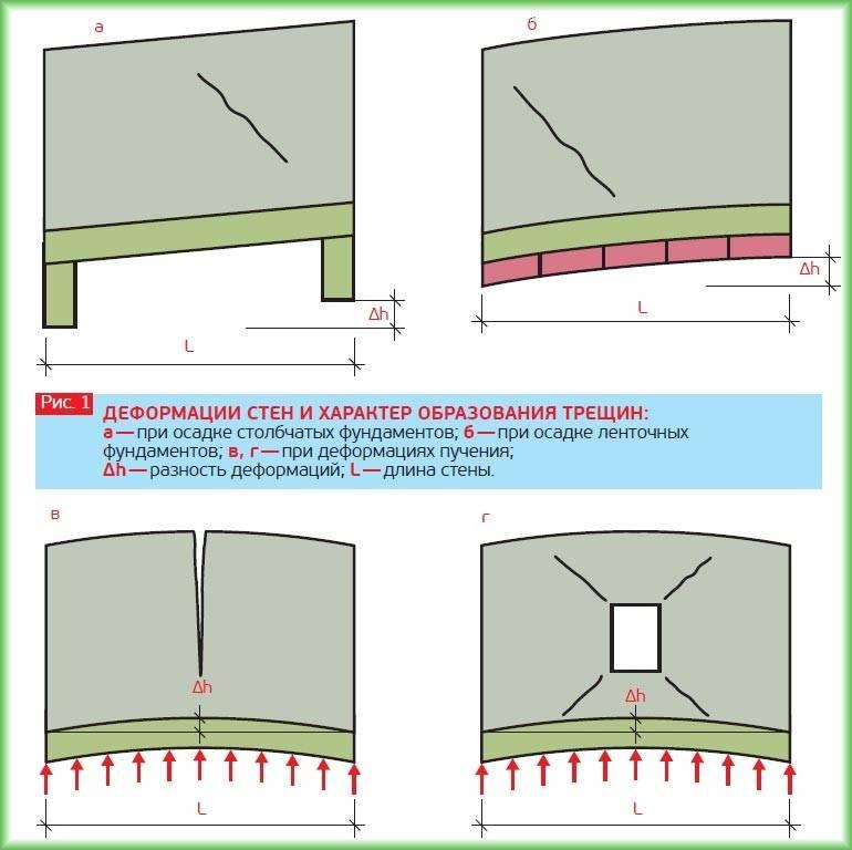 Как заделывать штробы под проводку — пошаговая инструкция